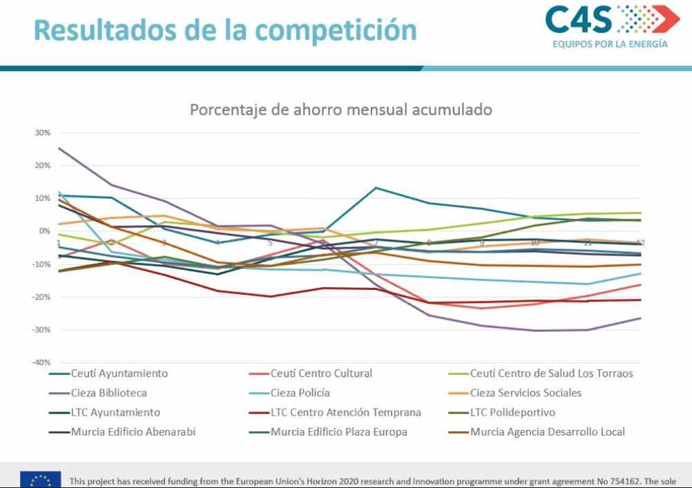 COMPETE4SECAP – Resultados de La gestión energética en la política municipal